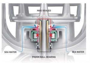 Die Daiwa MegSealed Body Konstruktion verhindert das schädliche Eindringen von Wasser, Schmutz und Salzkristallen in den Rotor.